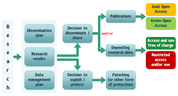 Open access to scientific publications & research data in the wider context of dissemination & exploitation