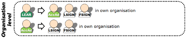 Overview of nominations at organisation level