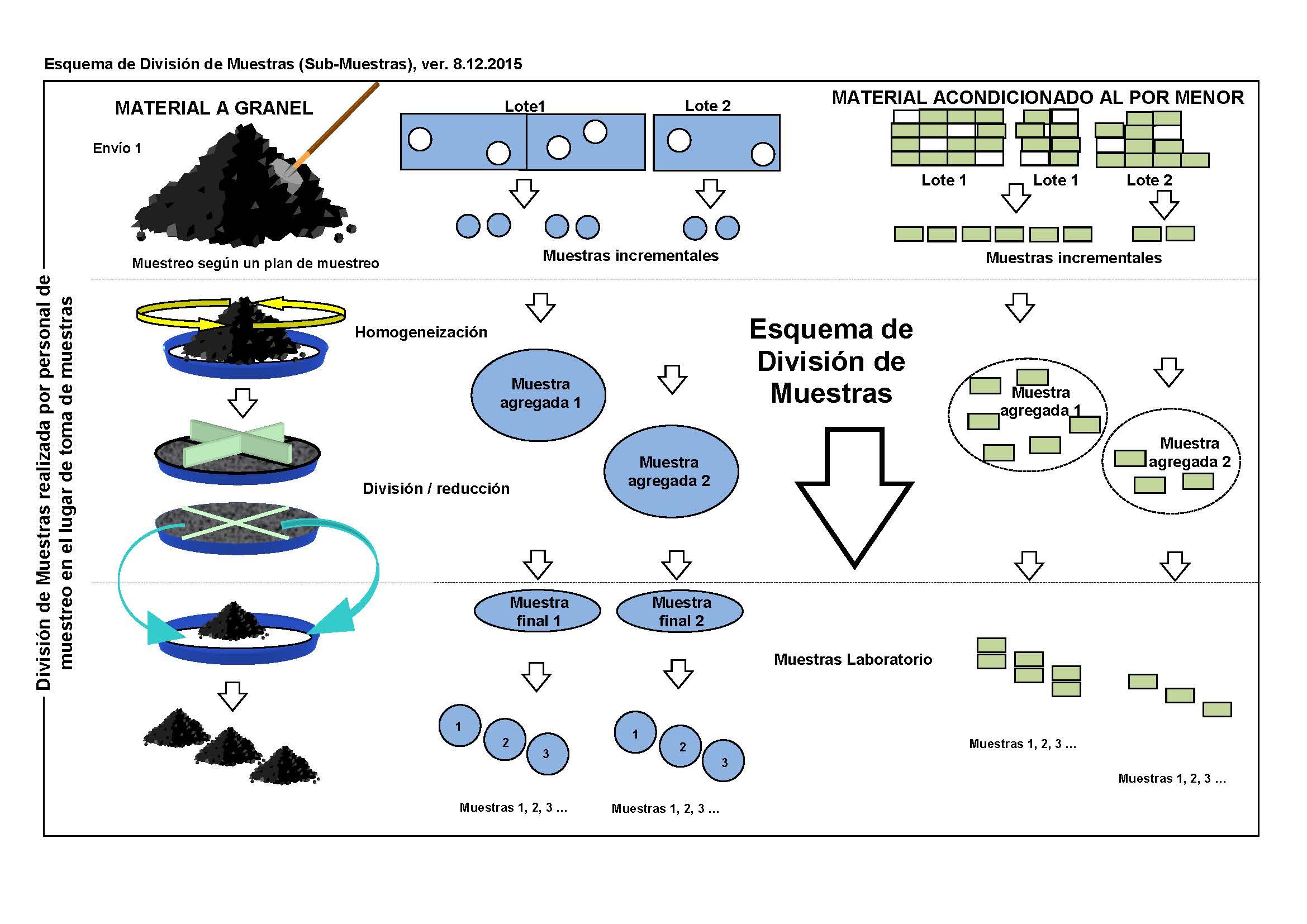 Métodos de muestreo para los distintos tipos de muestras - SAMANCTA