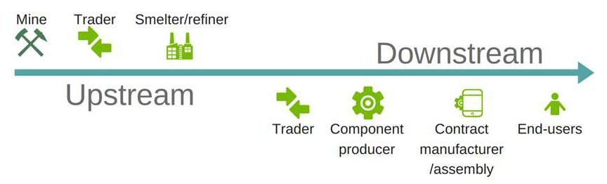 Conflict Minerals Regulation explained - Trade - European