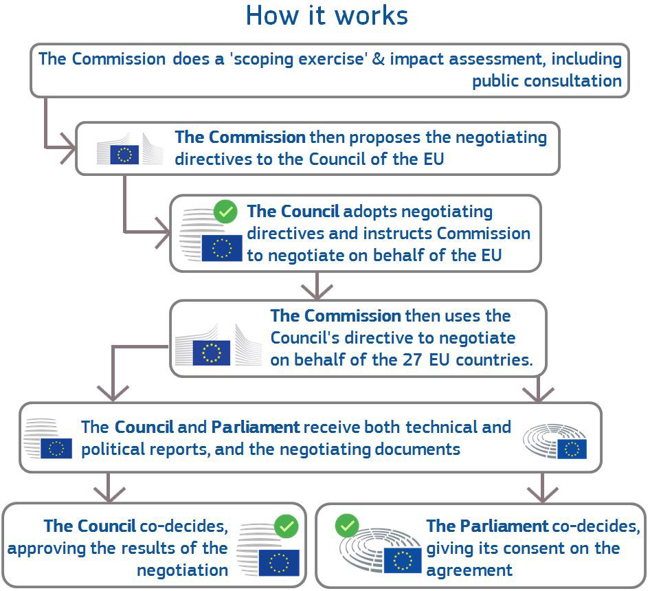 Meetings And Documents Trade European Commission