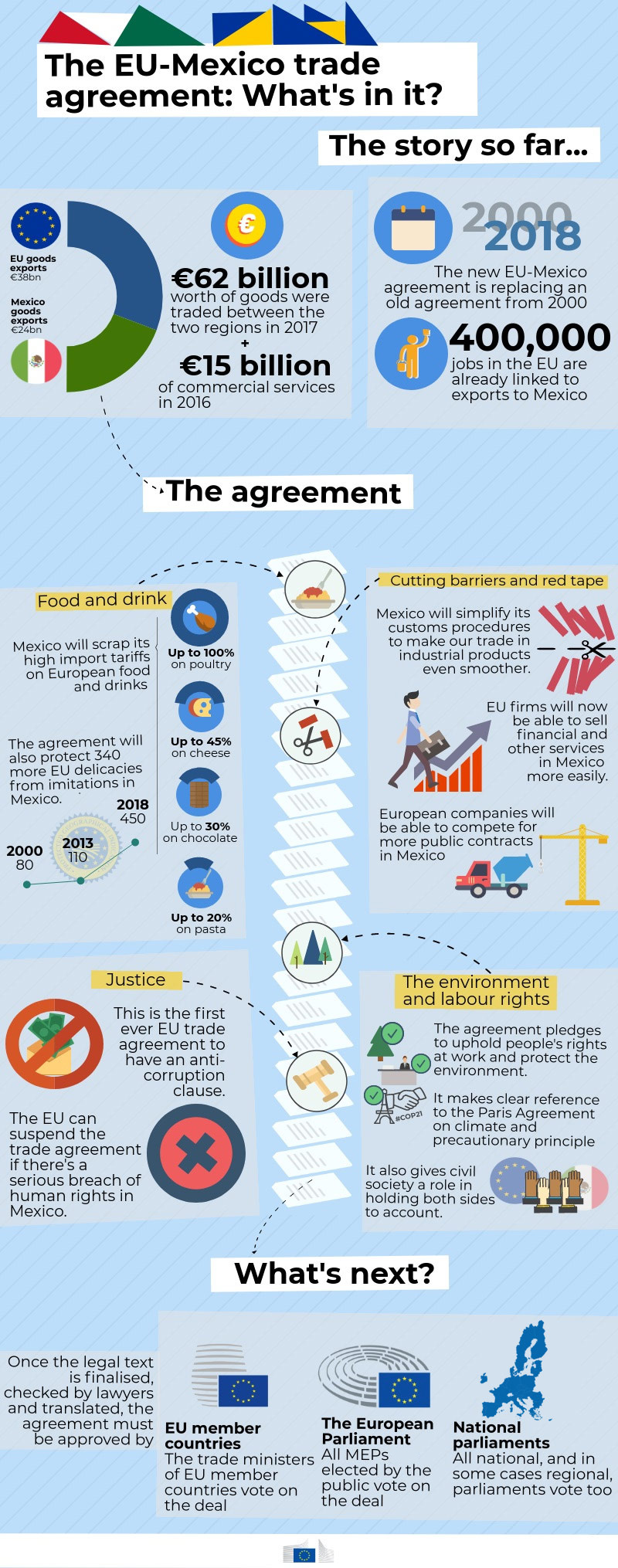 EU-Mexico Trade Agreement - Trade - European Commission