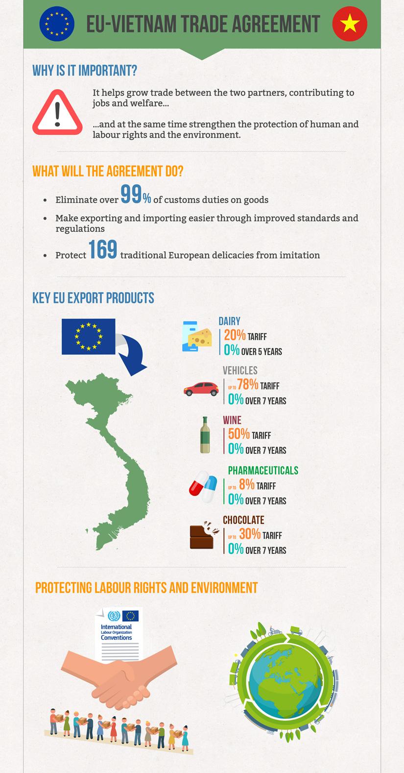 EU-Vietnam Agreement - Trade - European Commission