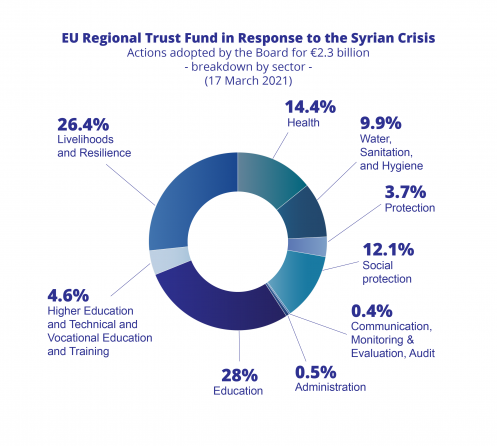 EU Regional Trust Fund in Response to the Syrian crisis