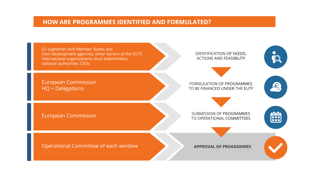 How are programmes identified and formulated?